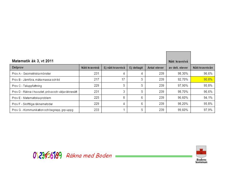 Räkna med Boden Matematik åk 3, vt 2011 Nått kravnivå Delprov 231 4