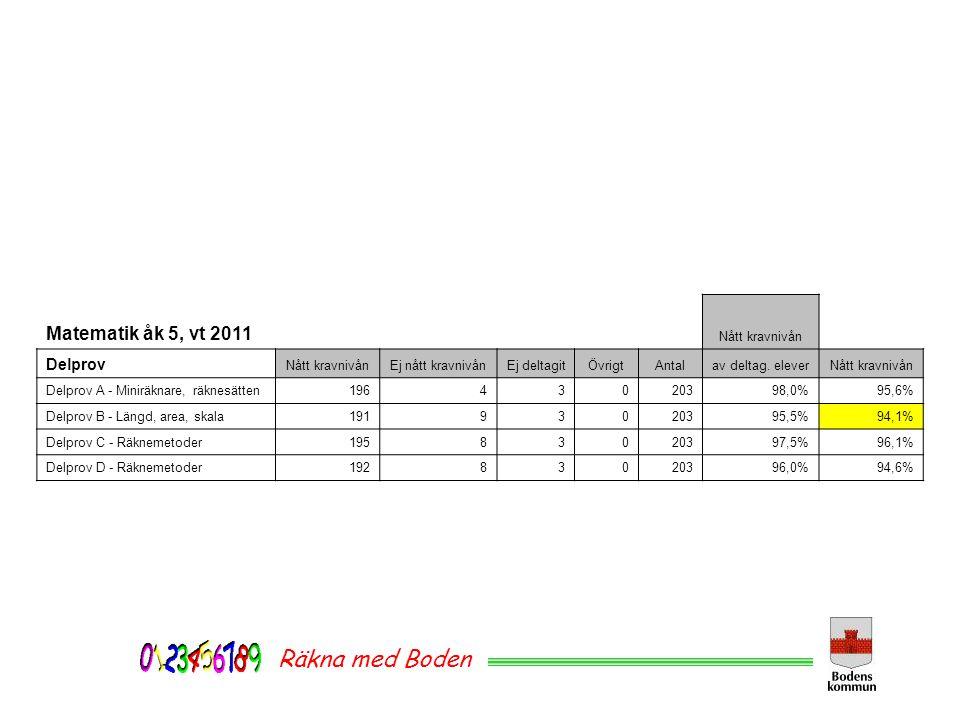 Räkna med Boden Matematik åk 5, vt 2011 Delprov Nått kravnivån
