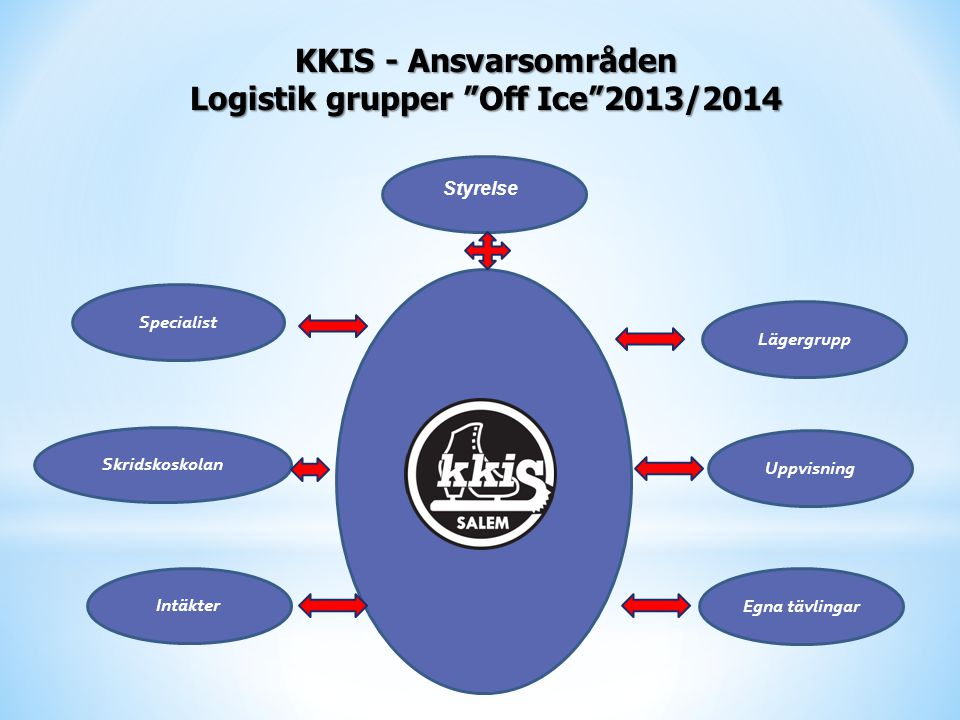 KKIS - Ansvarsområden Logistik grupper Off Ice 2013/2014