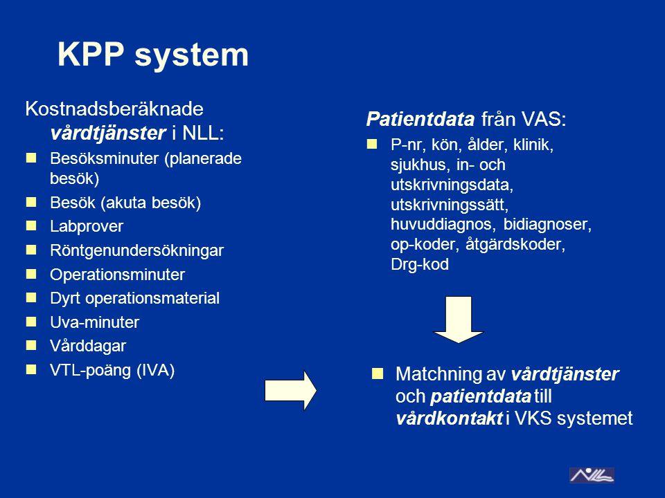 KPP system Kostnadsberäknade vårdtjänster i NLL: Patientdata från VAS: