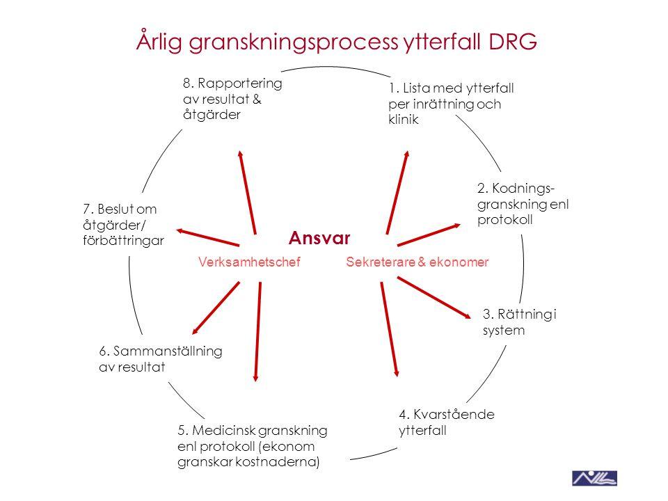 Årlig granskningsprocess ytterfall DRG