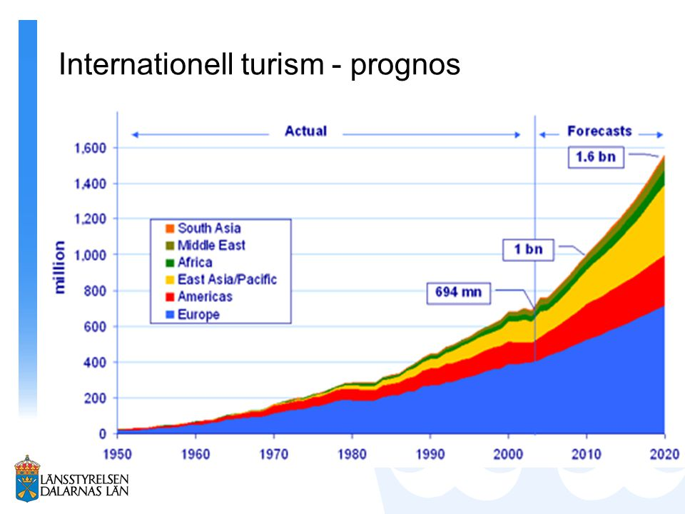 Internationell turism - prognos