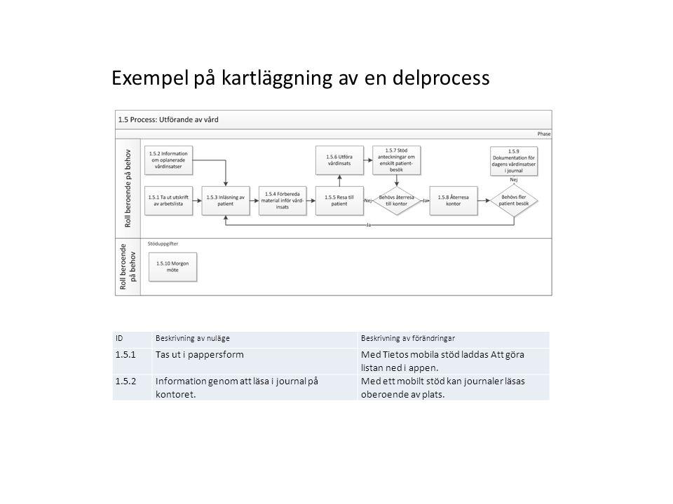 Exempel på kartläggning av en delprocess