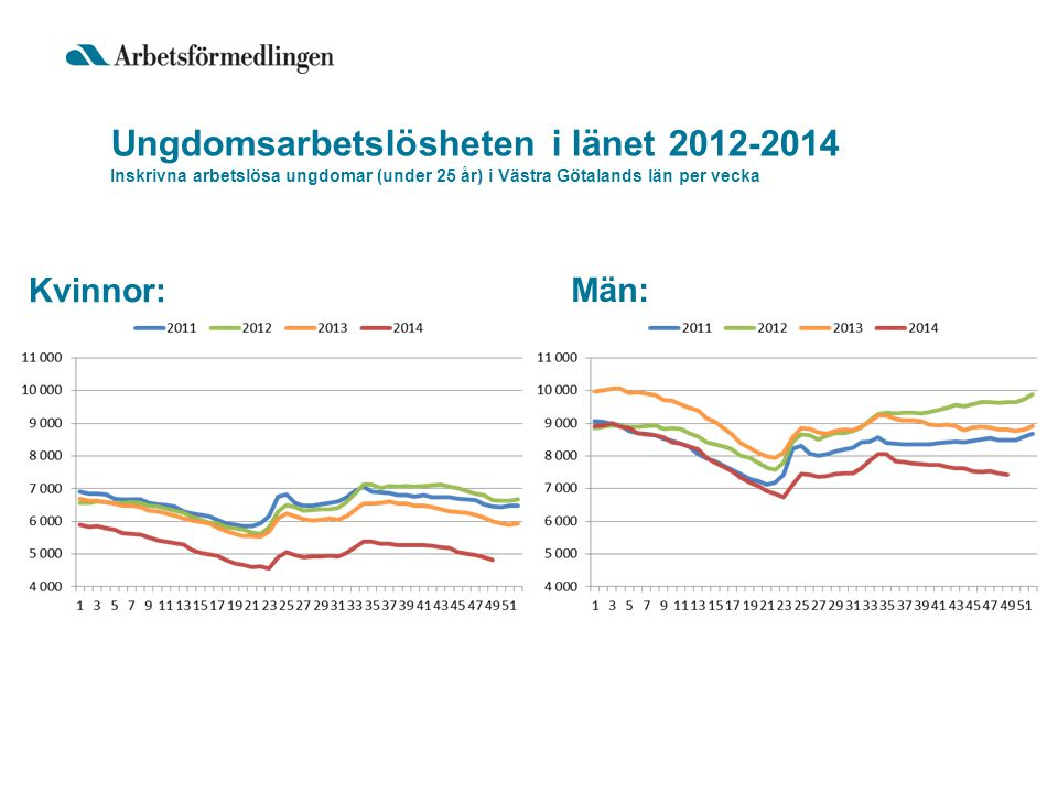 Ungdomsarbetslösheten i länet 2012-2014 Inskrivna arbetslösa ungdomar (under 25 år) i Västra Götalands län per vecka