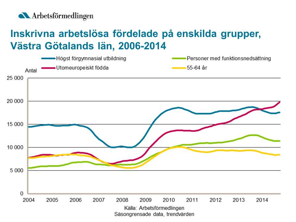 Inskrivna arbetslösa fördelade på enskilda grupper, Västra Götalands län, 2006-2014