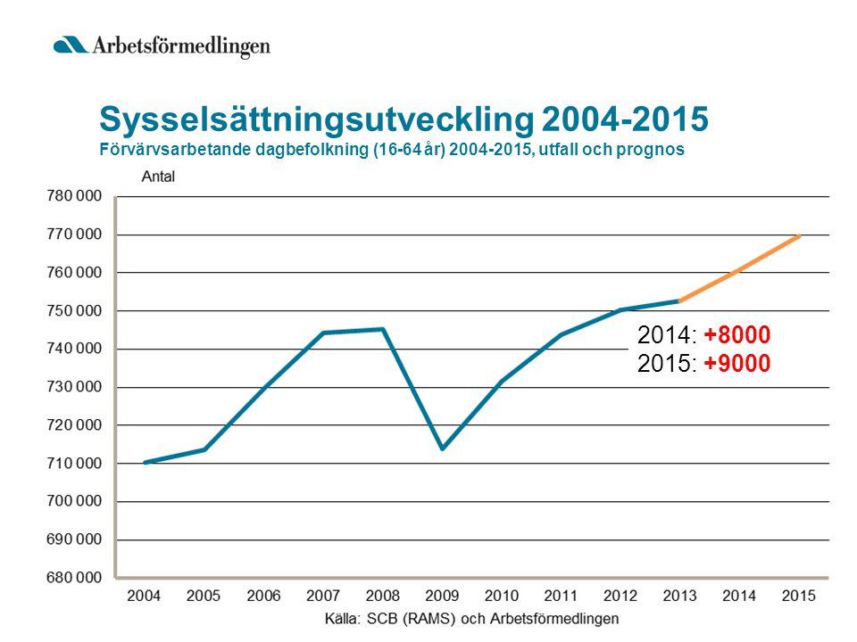 Sysselsättningsutveckling 2004-2015 Förvärvsarbetande dagbefolkning (16-64 år) 2004-2015, utfall och prognos