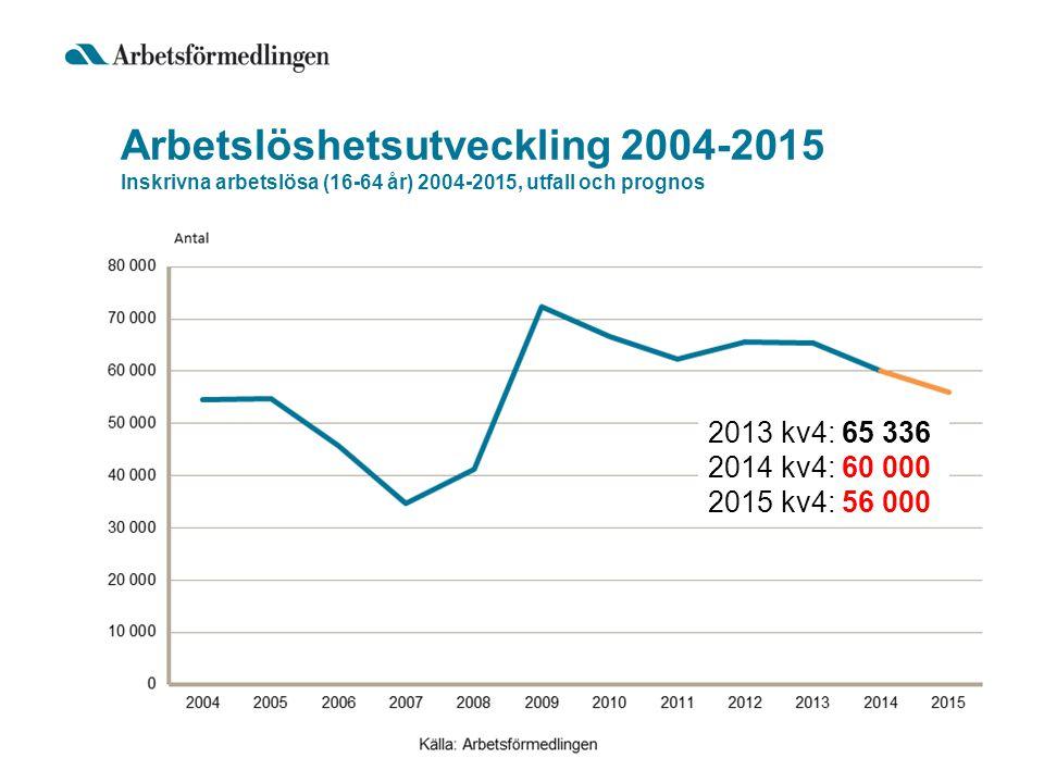 Arbetslöshetsutveckling 2004-2015 Inskrivna arbetslösa (16-64 år) 2004-2015, utfall och prognos
