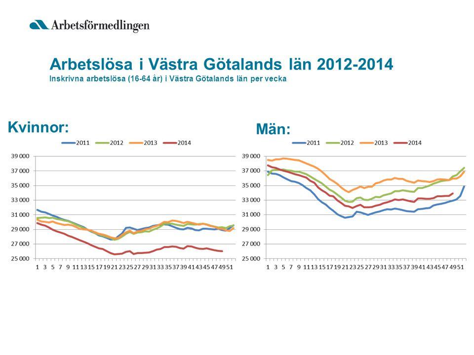 Arbetslösa i Västra Götalands län 2012-2014 Inskrivna arbetslösa (16-64 år) i Västra Götalands län per vecka