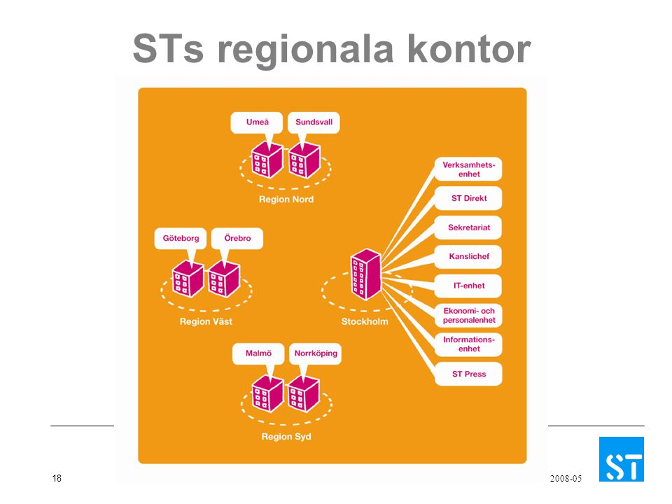 STs regionala kontor