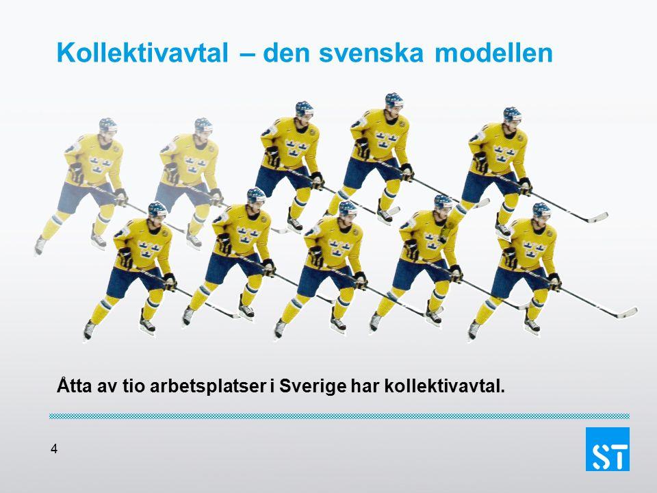 Kollektivavtal – den svenska modellen
