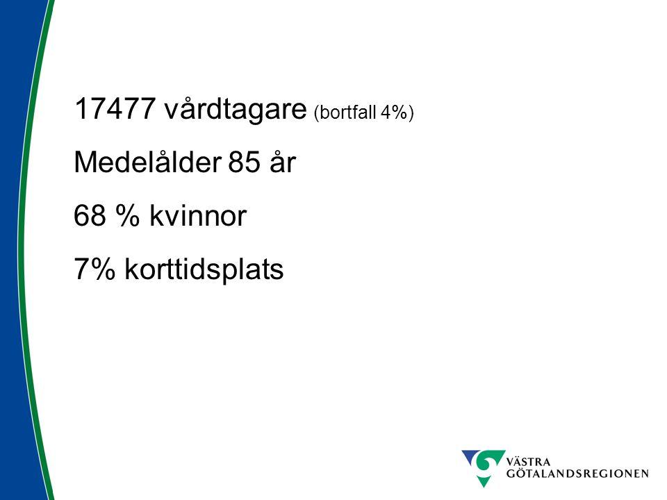 17477 vårdtagare (bortfall 4%)