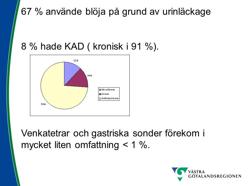 67 % använde blöja på grund av urinläckage