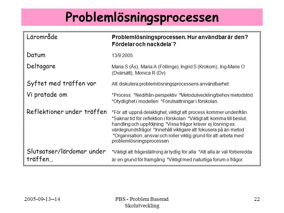 Problemlösningsprocessen