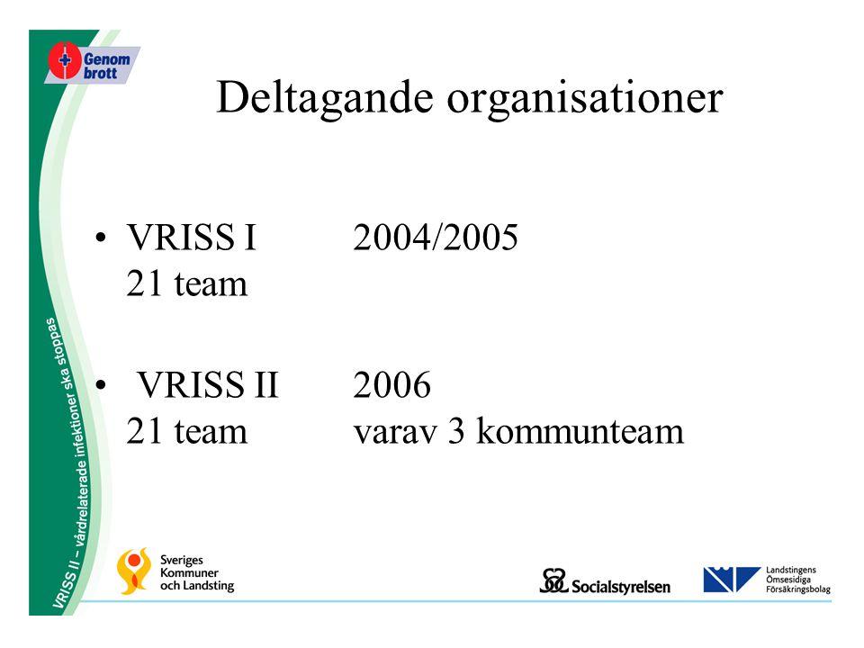 Deltagande organisationer