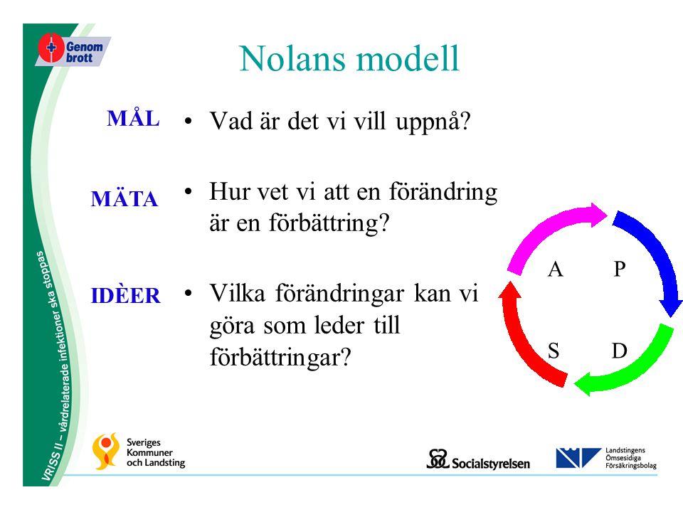 Nolans modell Vad är det vi vill uppnå