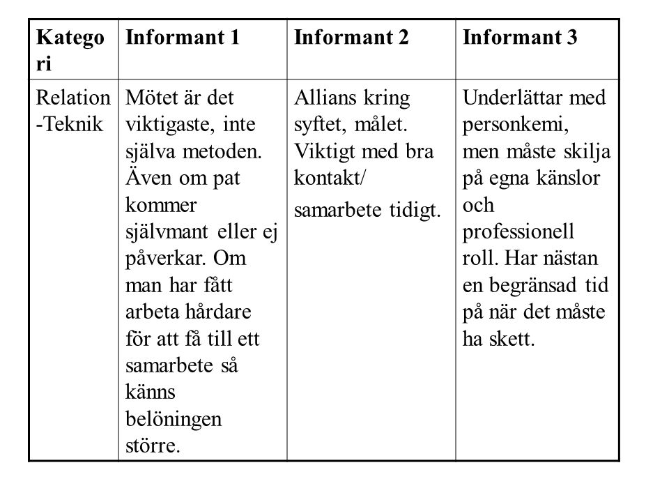 Kategori Informant 1. Informant 2. Informant 3. Relation-Teknik.