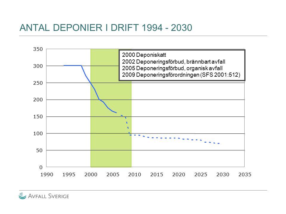 ANTAL DEPONIER I DRIFT 1994 - 2030