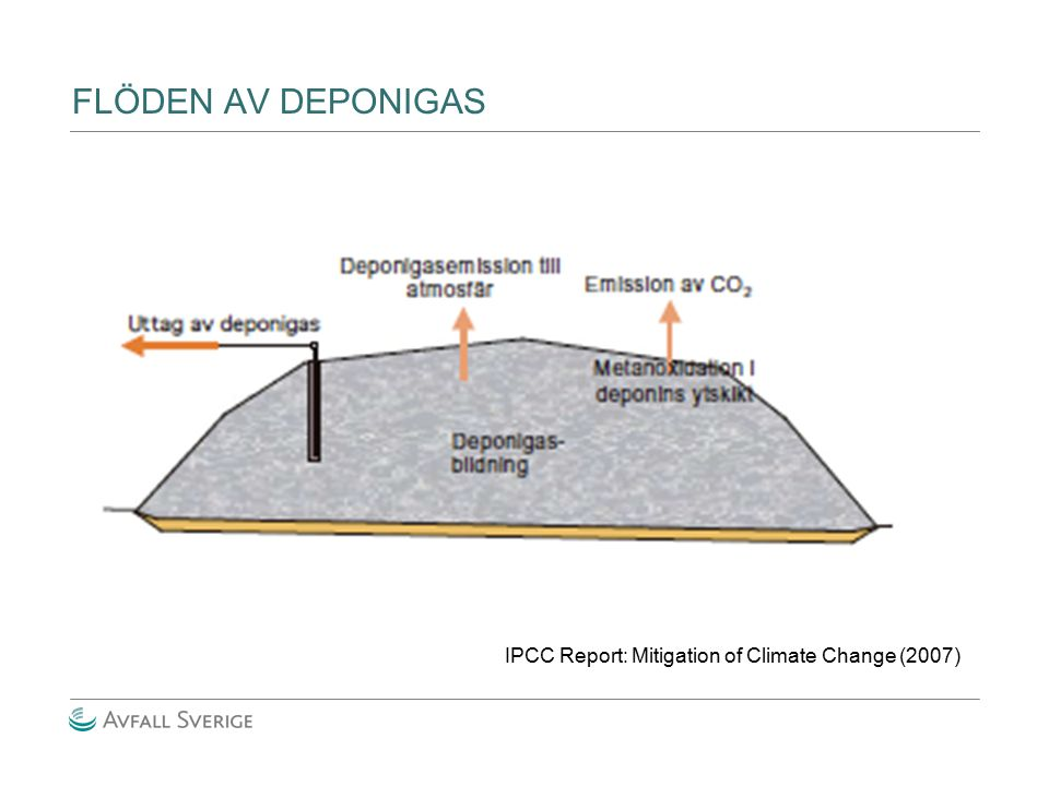 FLÖDEN AV DEPONIGAS IPCC Report: Mitigation of Climate Change (2007)
