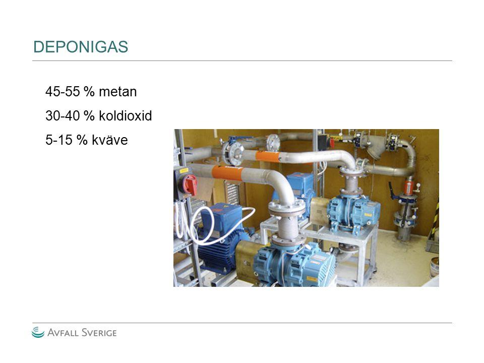 DEPONIGAS 45-55 % metan 30-40 % koldioxid 5-15 % kväve