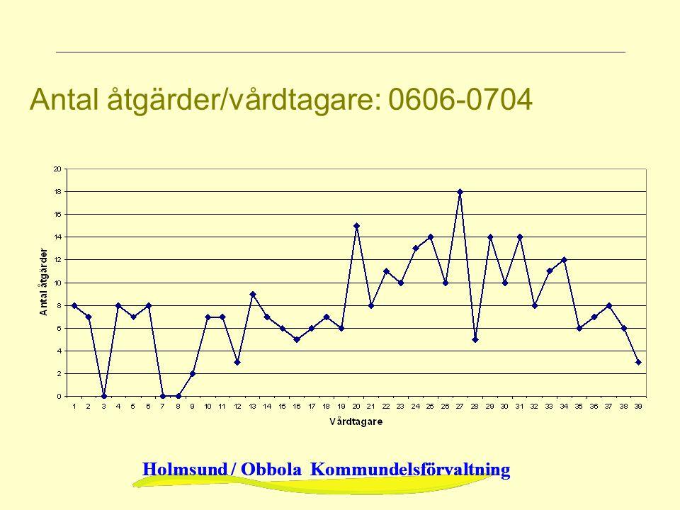 Antal åtgärder/vårdtagare: 0606-0704