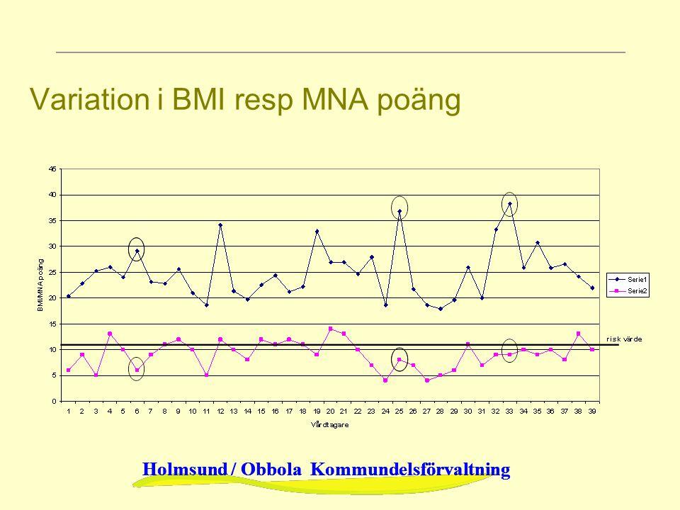 Variation i BMI resp MNA poäng