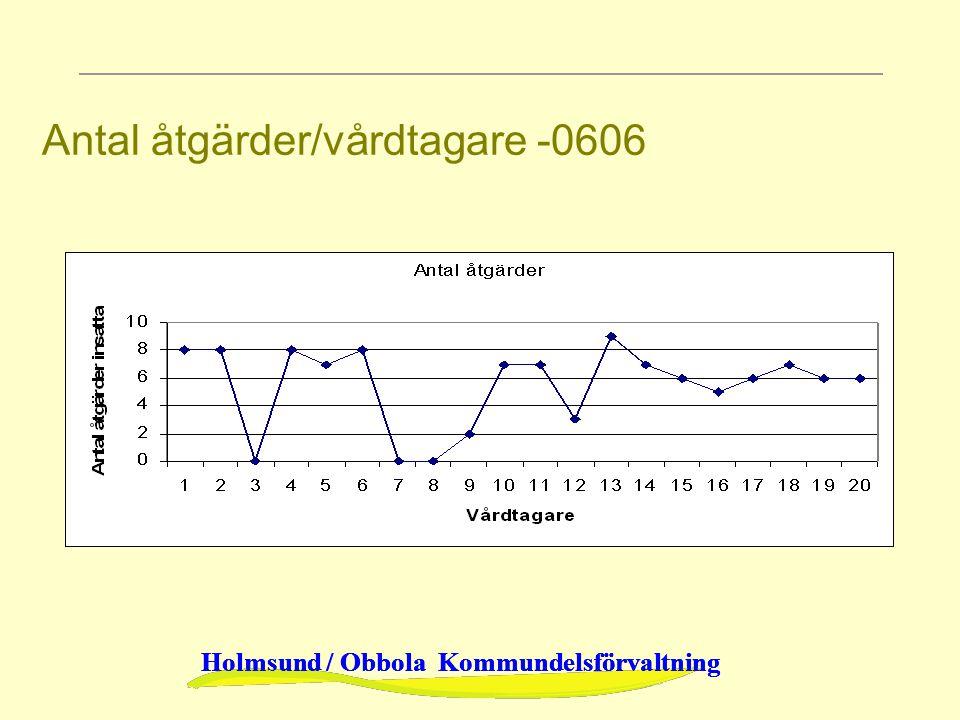 Antal åtgärder/vårdtagare -0606