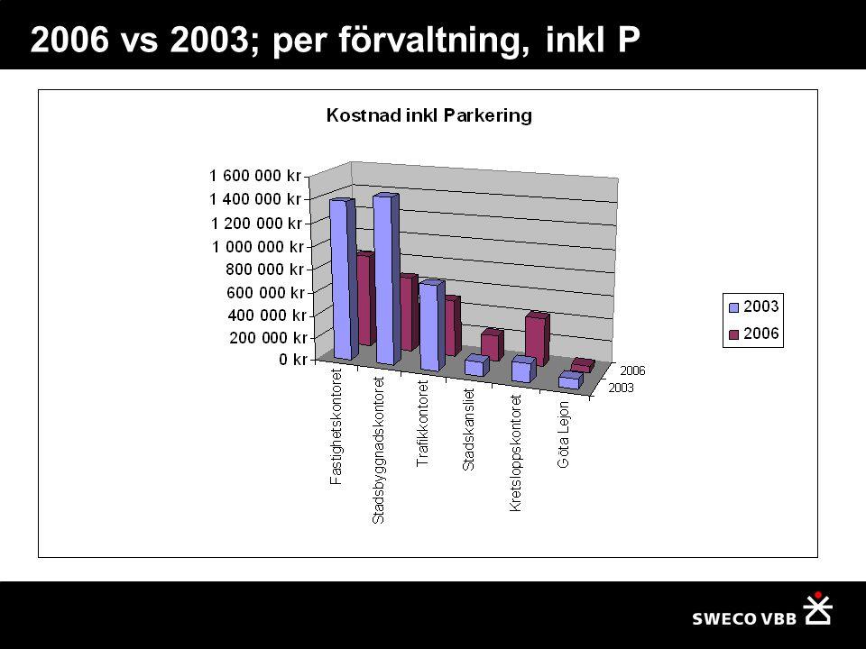 2006 vs 2003; per förvaltning, inkl P
