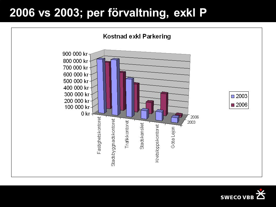 2006 vs 2003; per förvaltning, exkl P