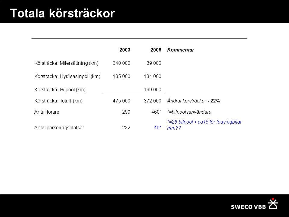 Totala körsträckor 2003 2006 Kommentar Körsträcka: Milersättning (km)