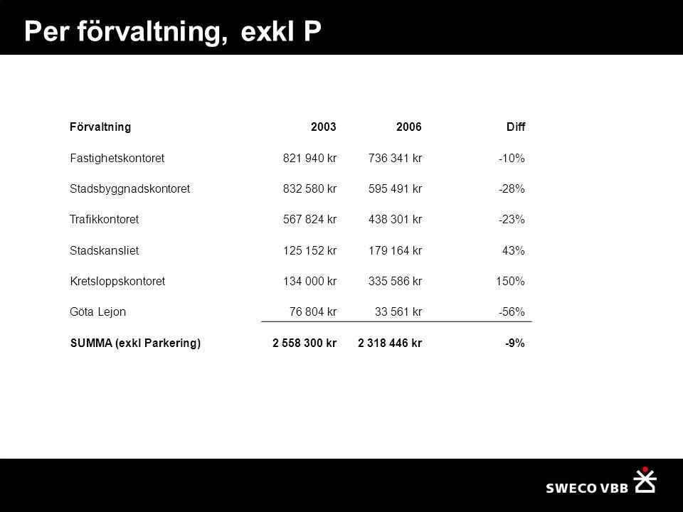 Per förvaltning, exkl P Förvaltning 2003 2006 Diff Fastighetskontoret