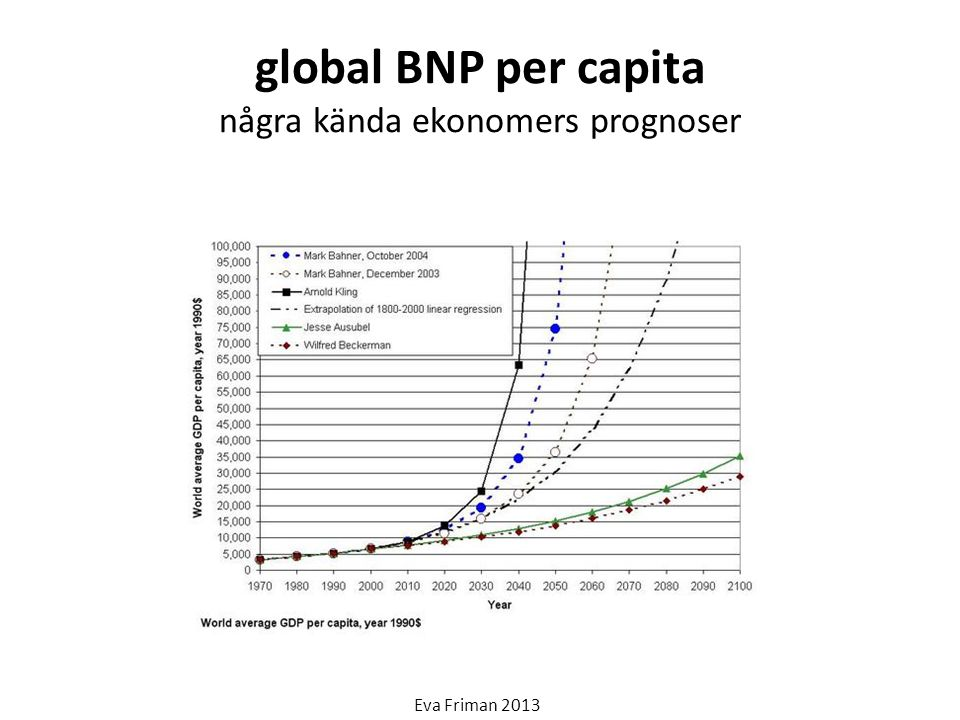 global BNP per capita några kända ekonomers prognoser
