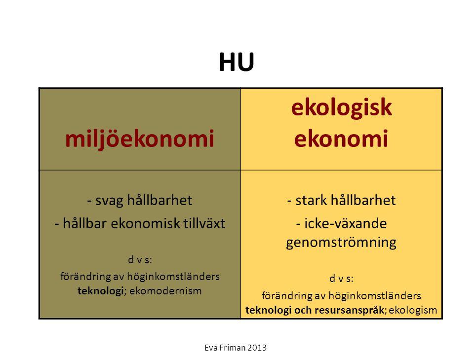 HU ekologisk ekonomi miljöekonomi - svag hållbarhet
