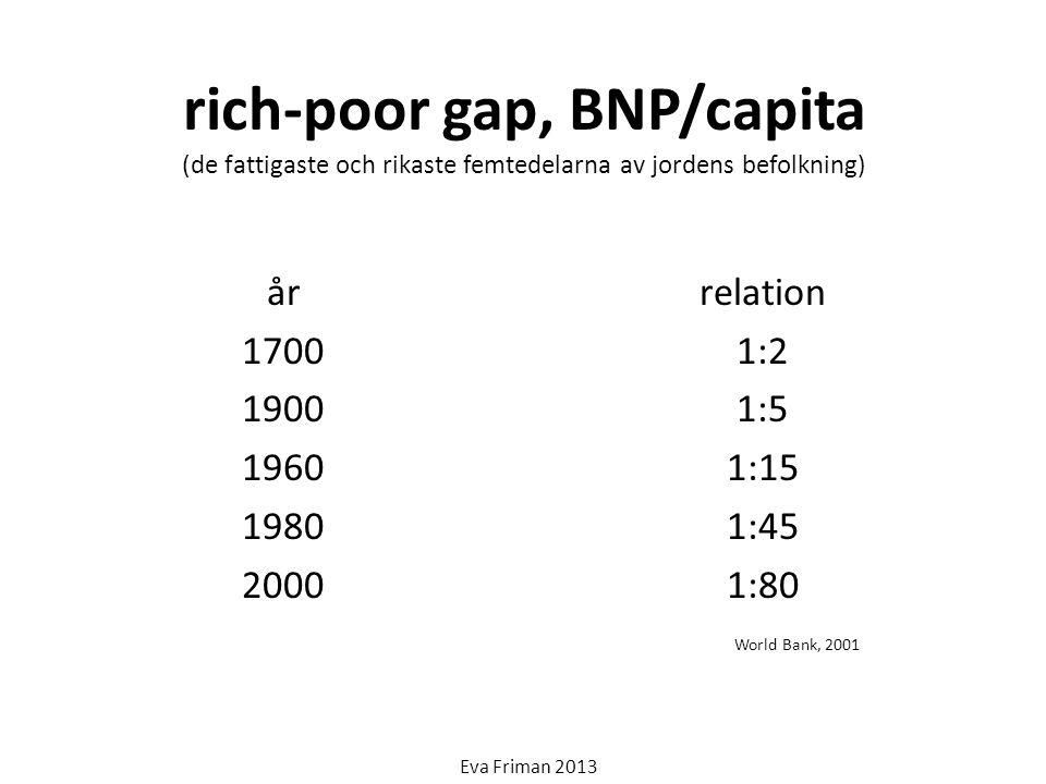 rich-poor gap, BNP/capita (de fattigaste och rikaste femtedelarna av jordens befolkning)