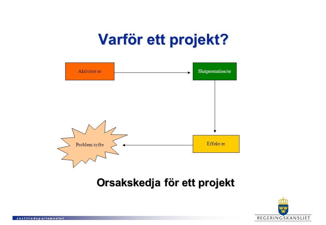 Orsakskedja för ett projekt