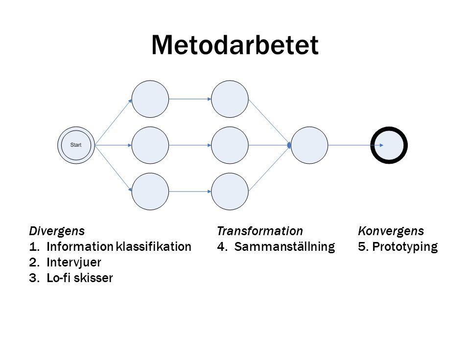 Metodarbetet Divergens Transformation Konvergens