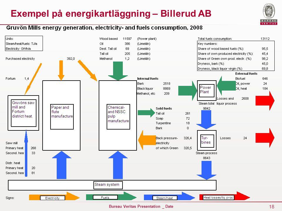 Exempel på energikartläggning – Billerud AB