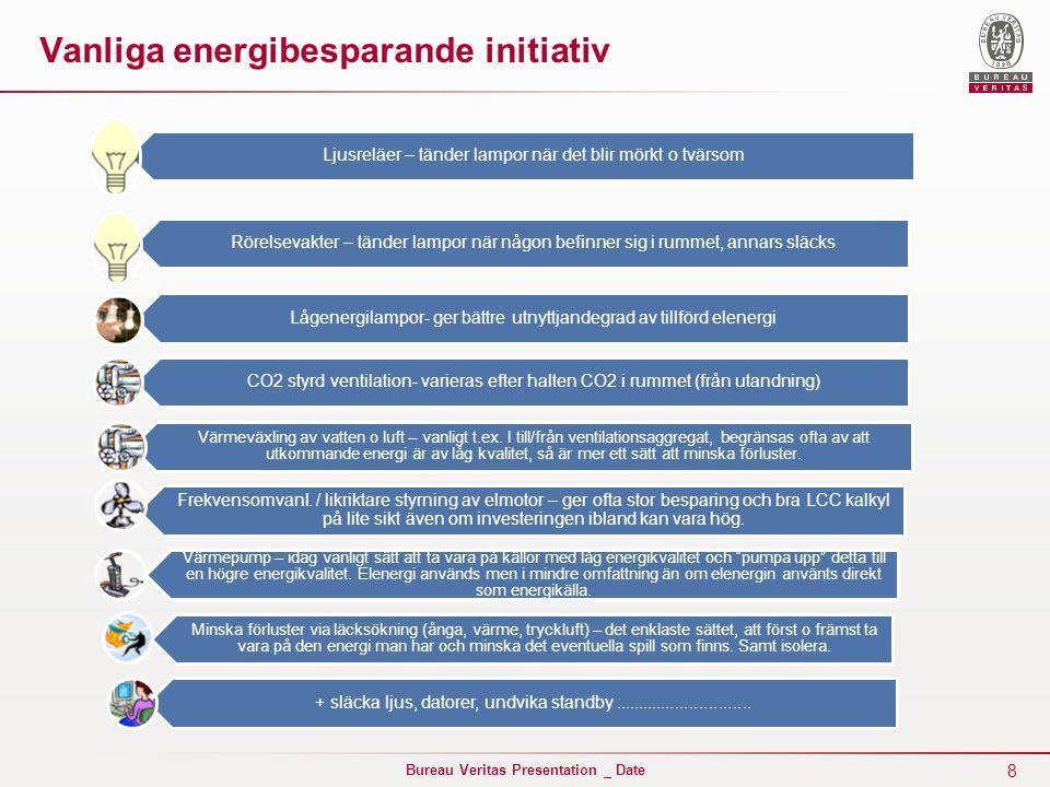 Vanliga energibesparande initiativ