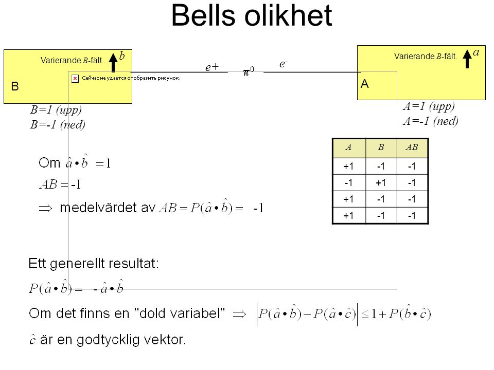 Bells olikhet a b e- e+ p0 A B A=1 (upp) B=1 (upp) A=-1 (ned)