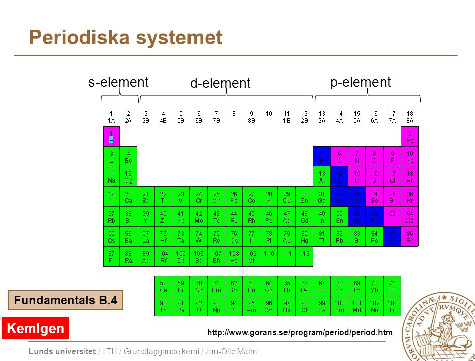 Periodiska systemet s-element d-element p-element KemIgen