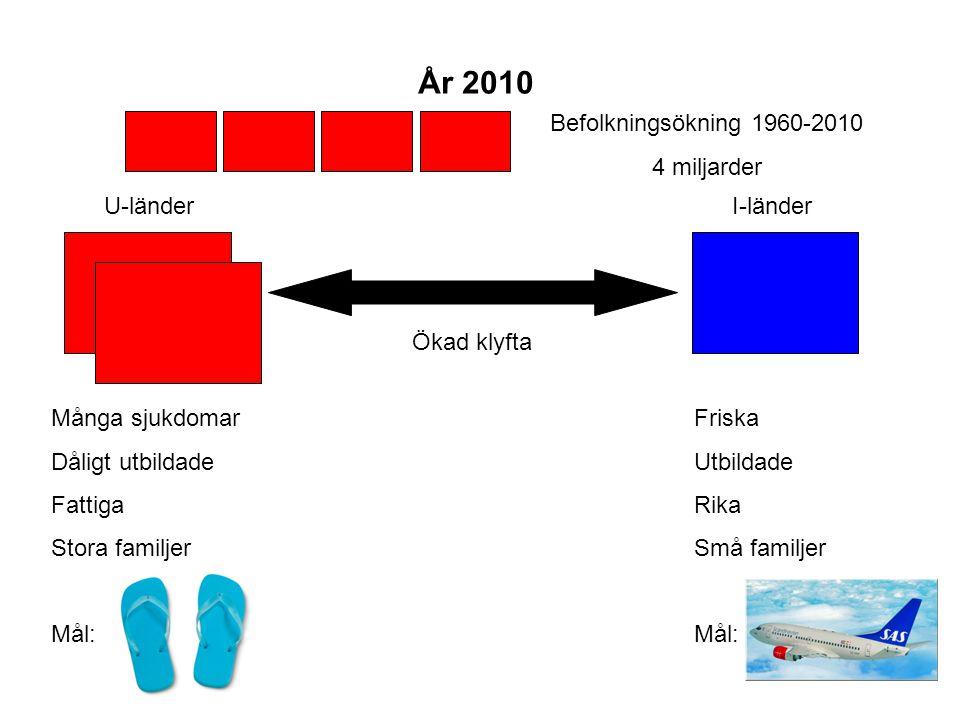 År 2010 Befolkningsökning 1960-2010 4 miljarder U-länder I-länder