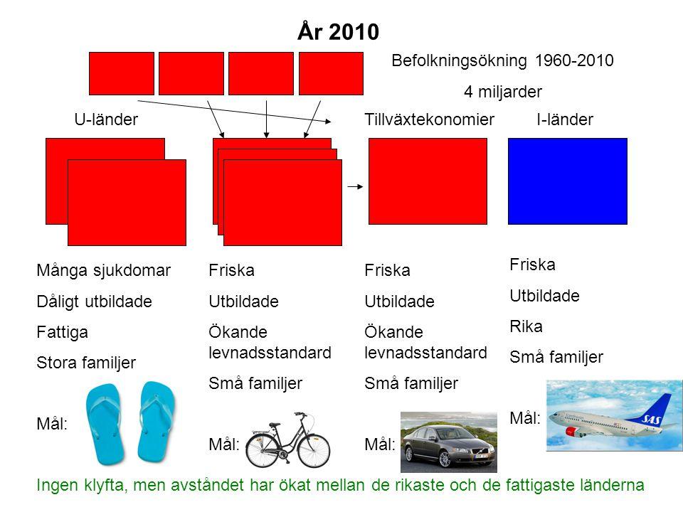 År 2010 Befolkningsökning 1960-2010 4 miljarder U-länder