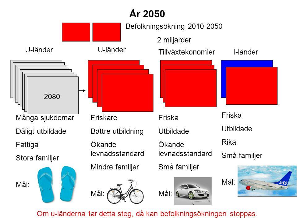 År 2050 Befolkningsökning 2010-2050 2 miljarder U-länder U-länder