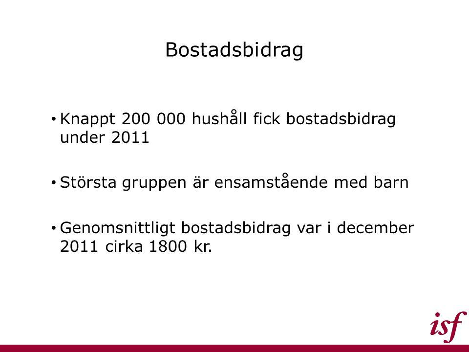 Bostadsbidrag Knappt 200 000 hushåll fick bostadsbidrag under 2011