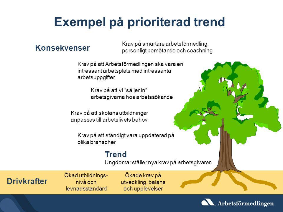 Exempel på prioriterad trend