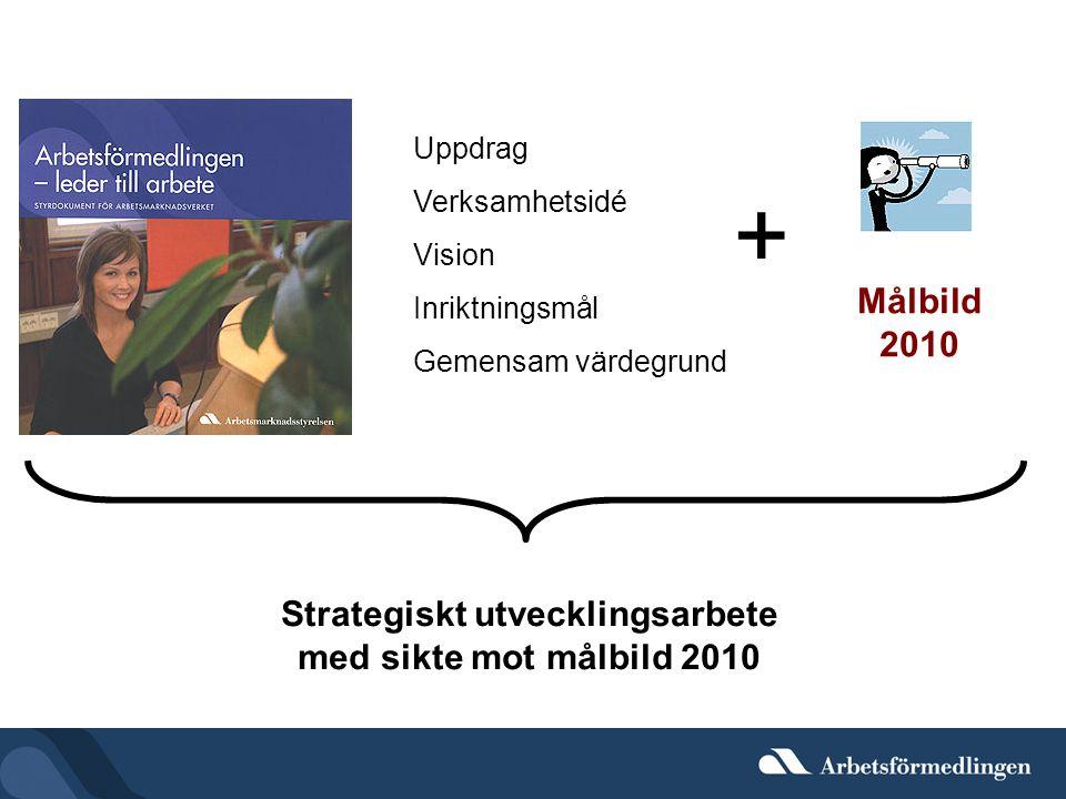 Strategiskt utvecklingsarbete
