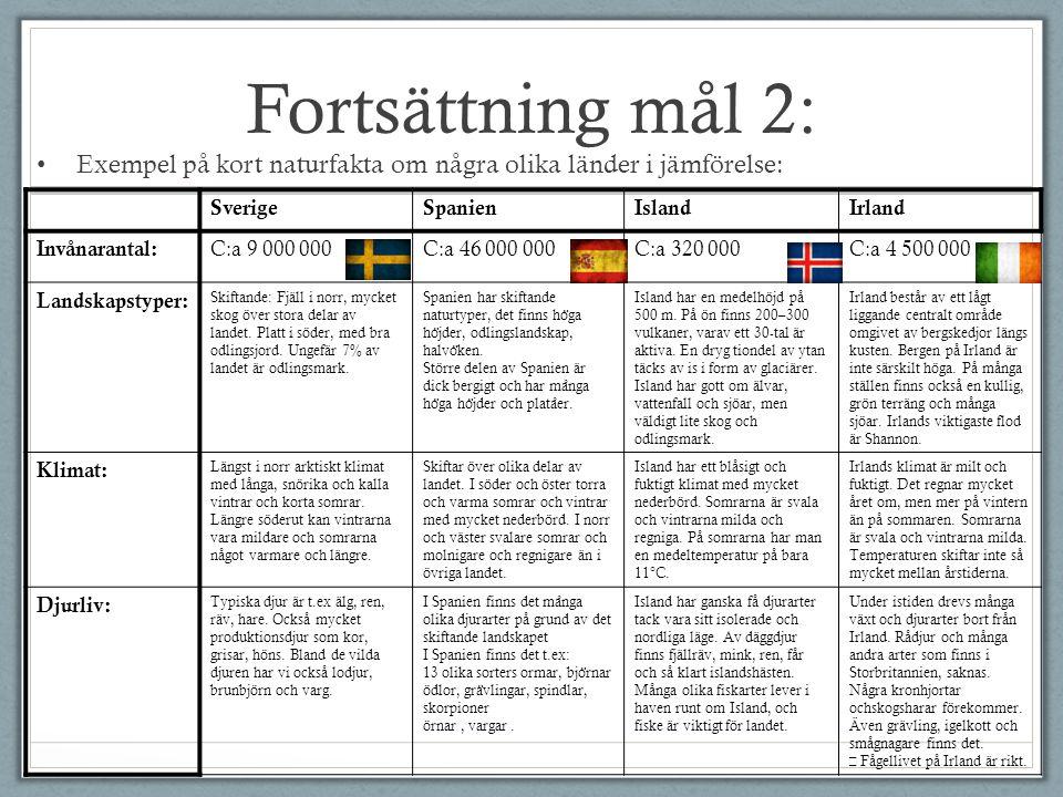 Fortsättning mål 2: Exempel på kort naturfakta om några olika länder i jämförelse: Sverige. Spanien.
