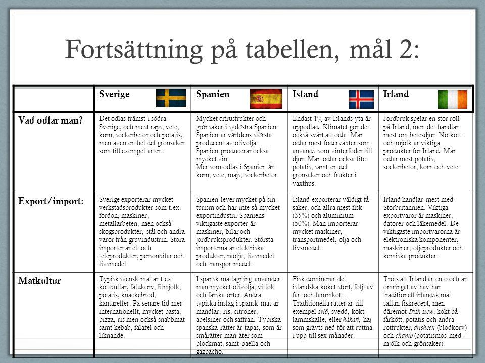 Fortsättning på tabellen, mål 2: