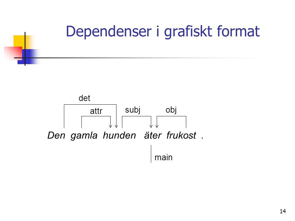 Dependenser i grafiskt format