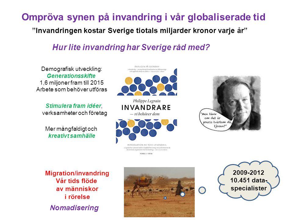 Migration/invandring