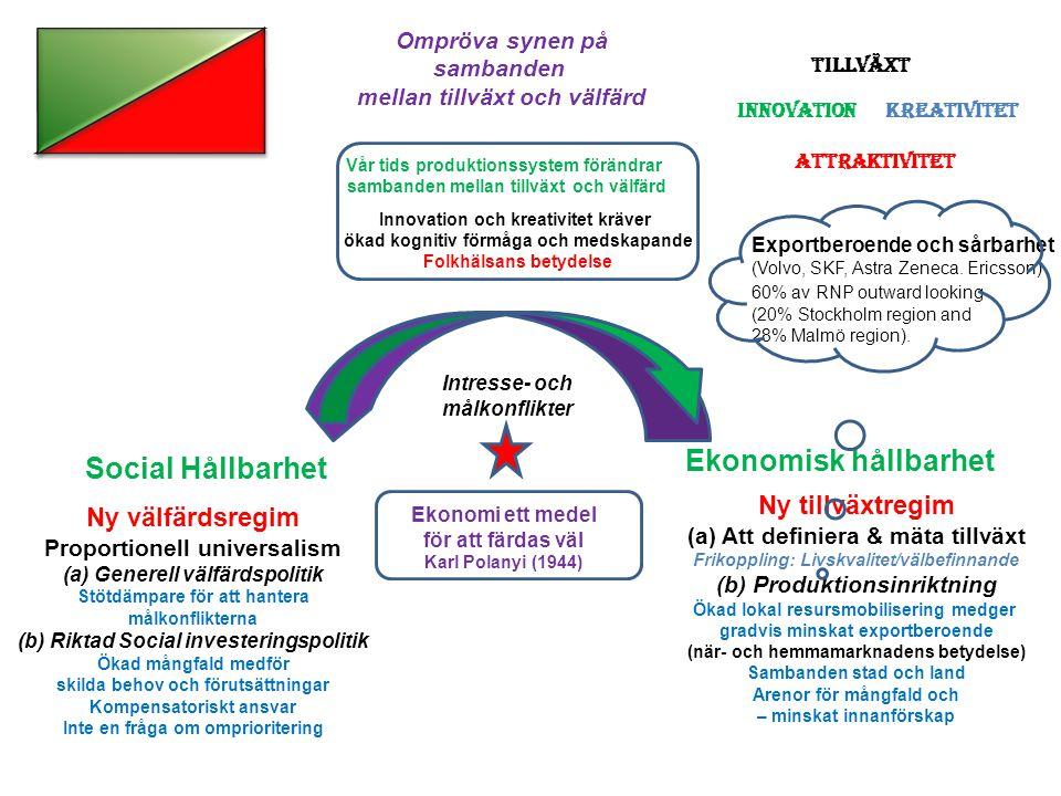 Ekonomisk hållbarhet Social Hållbarhet tt Ny tillväxtregim